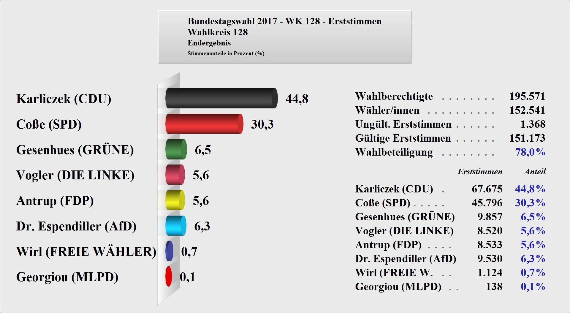 Wahlkreis Ergebnis